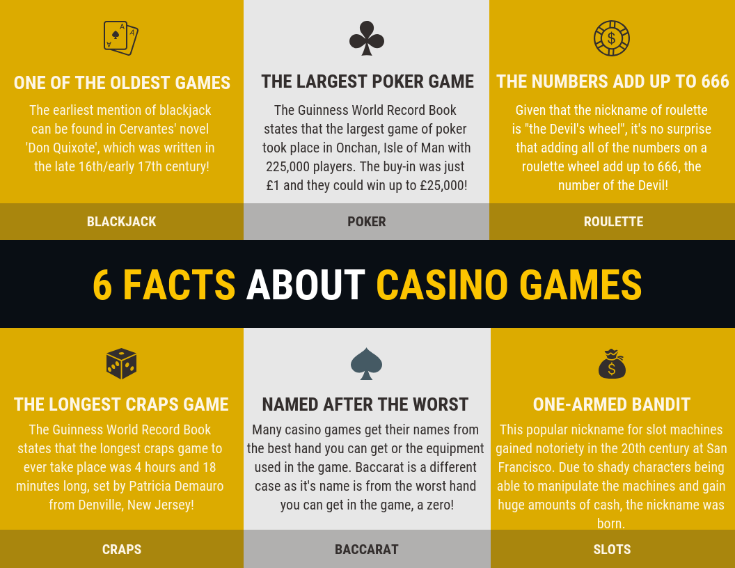 Facts About Casino Games By Winners Are Grinners